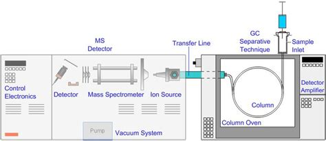 Schematic of a typical bench top GC-MS system