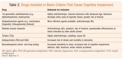 Drug-Induced Neurologic Conditions