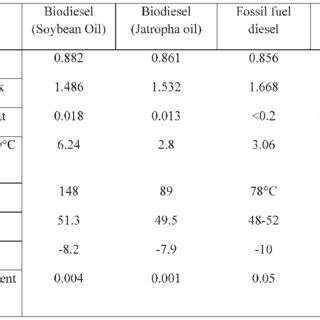 Production Properties of Biodiesel from Hura Crepitans